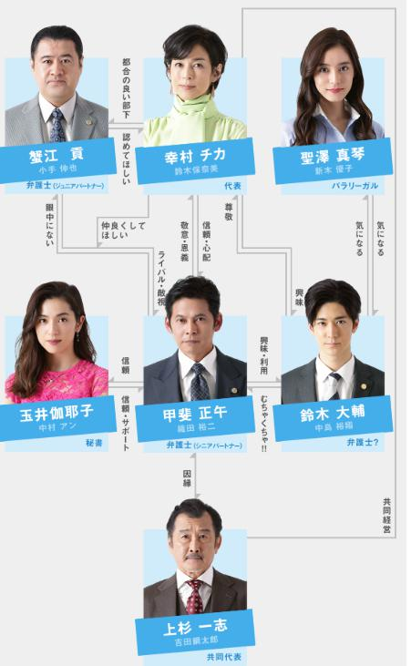 SUITS/スーツ2の相関図